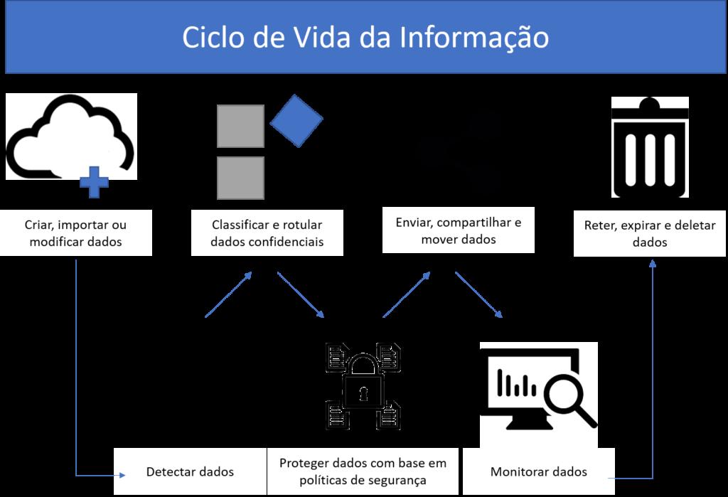 Ciclo de Vida da Informacao