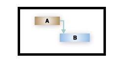 Como Iniciar o Planejamento do Projeto ou Programa